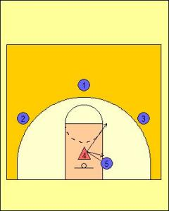 Zone Offense: Interior Players Sealing on Ball Rotation Diagram 1