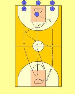 Passing and Scoring Under Pressure Drill Diagram 1