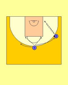 2 Player Perimeter Receiver Sport Drill Diagram 2