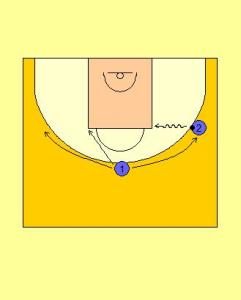 2 Player Perimeter Receiver Sport Drill Diagram 3