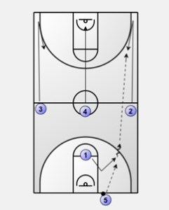 Primary Transition: Numbered Transition Offense Diagram 2