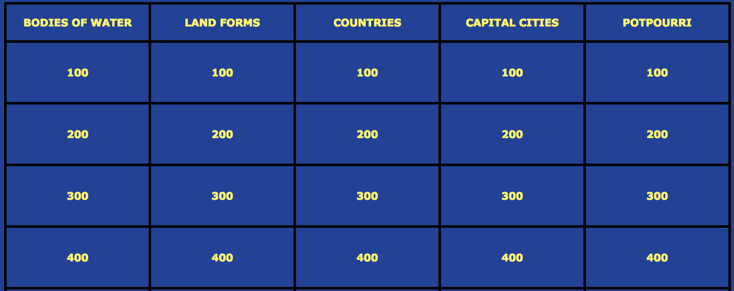 hight resolution of 5th Grade Math Staar Review Jeopardy Game 3rd grade staar math review  jeopardy test prep tips