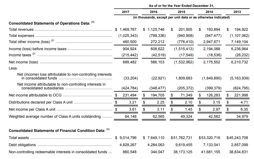 OAK income statement