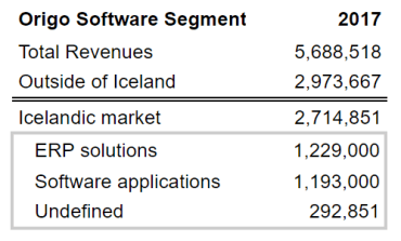 Origo Software segment breakdown