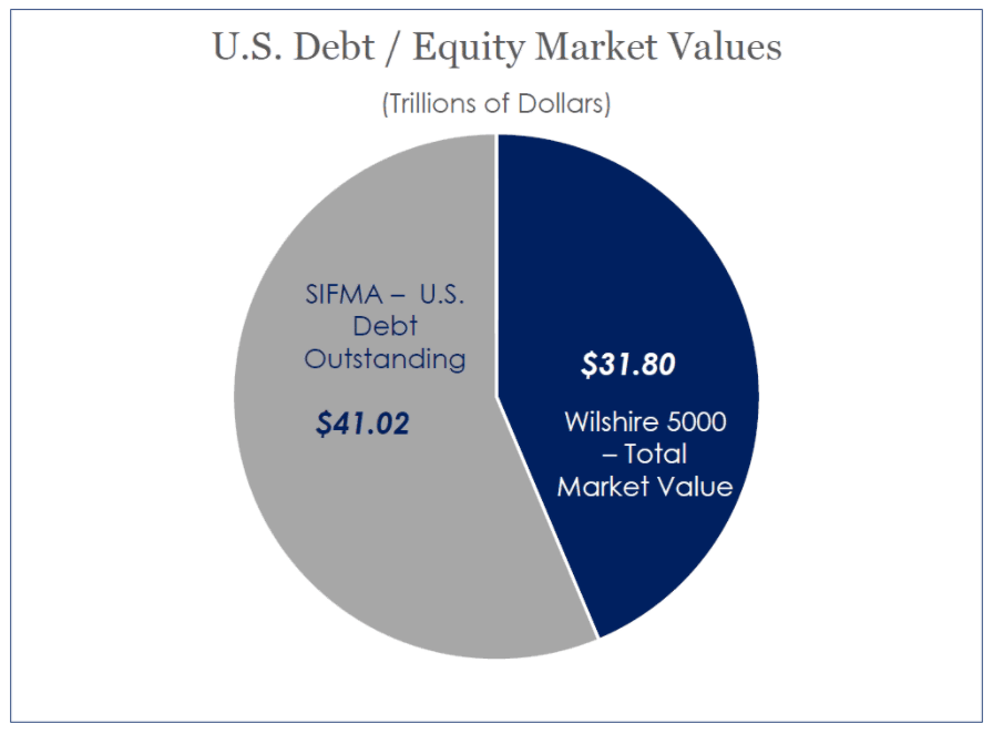 debt vs equity market