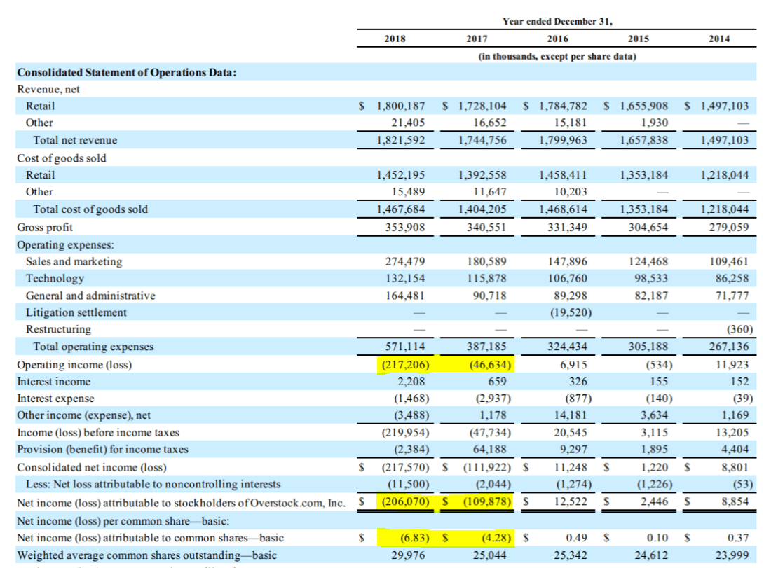 Overstock income statement 2014-2018