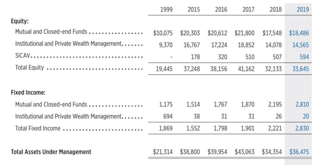 Gamco Investors Assets Under Management 1999-2019
