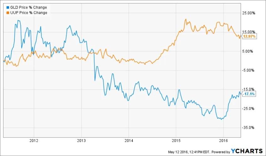 Gold vs $
