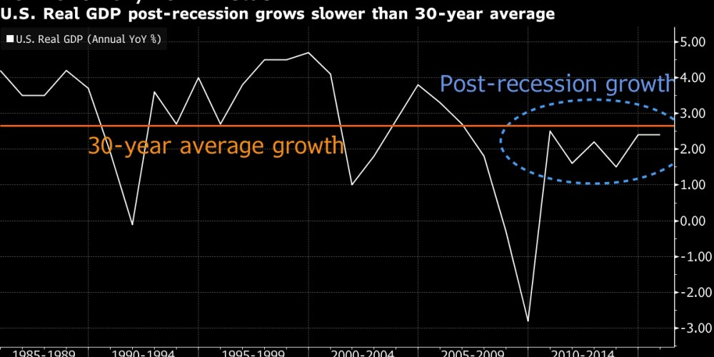 Low Growth, Low Rates
