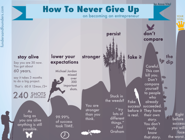 how-to never give up