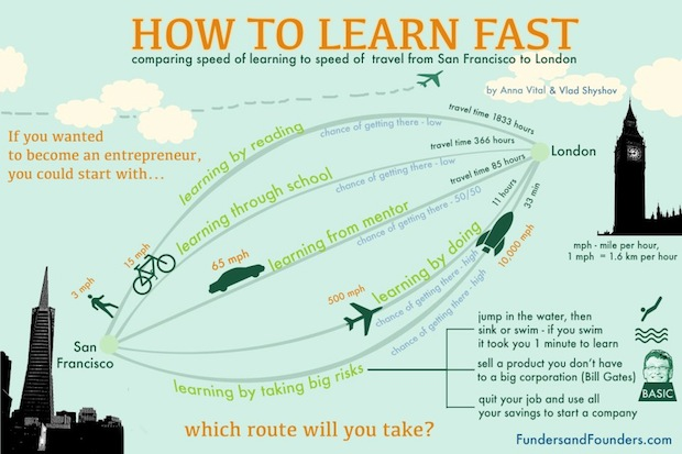 How To Learn Fast  Comparing Speed Of Learning Illustrated