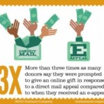 Want to drive online giving? Send a fundraising letter