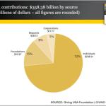 Charitable giving grows again!