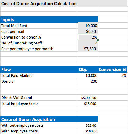 donor acquisition cost spreadsheet