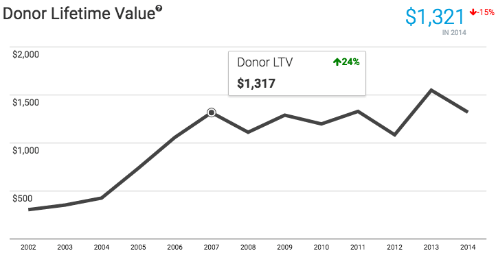 donor-lifetime-value