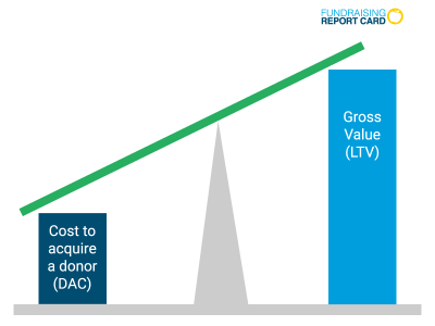 low donor acquisition cost
