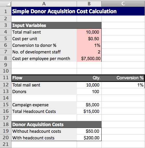 donor acquisition cost template