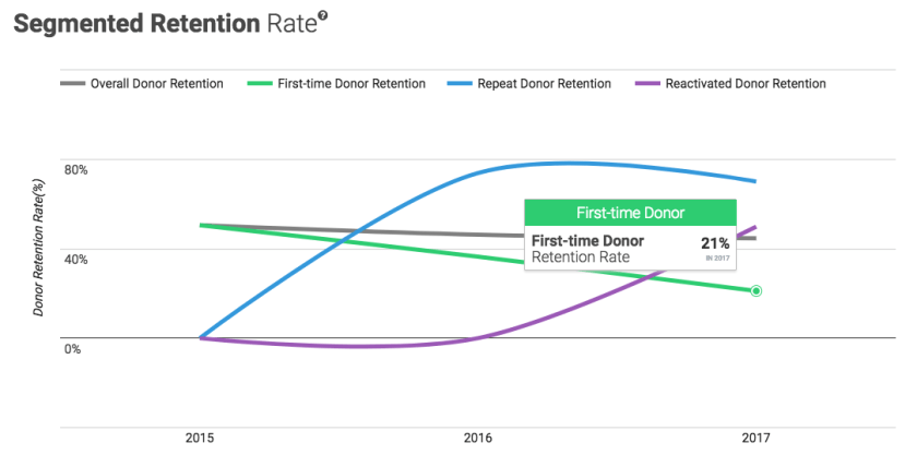 first-time-donor-retention-rate