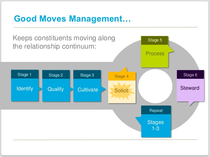 moves-management-diagram