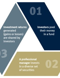 How do mutual funds work also fund basics rbc global asset management rh rbcgam