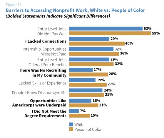 Figure 11: Barriers to Access / White vs People of Color