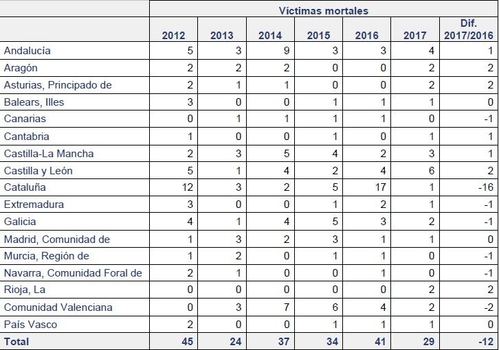 Víctimas mortales Semana Santa 2017 por comunidades autónomas