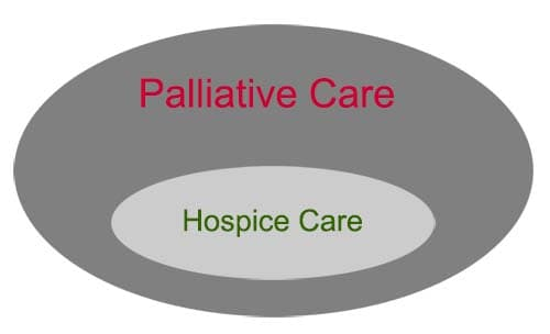 Palliative Care vs Hospice Care