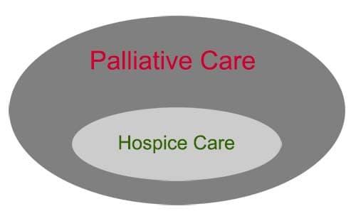 Palliative Care vs Hospice Care