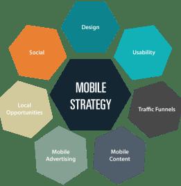 Mobile-strategie