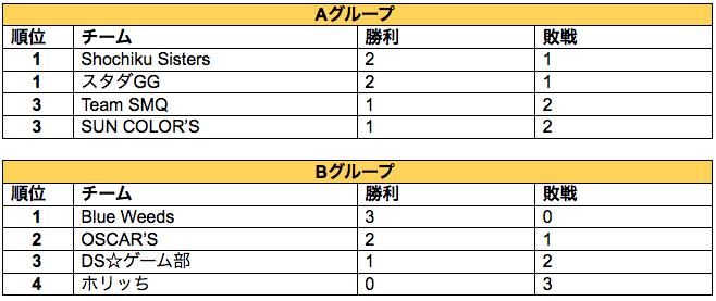 result e-sports