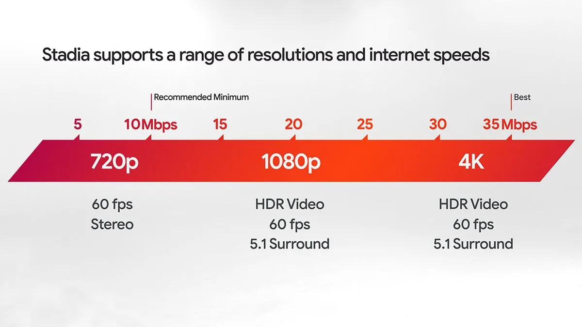 Stadia supports a range of resolutions and internet speeds