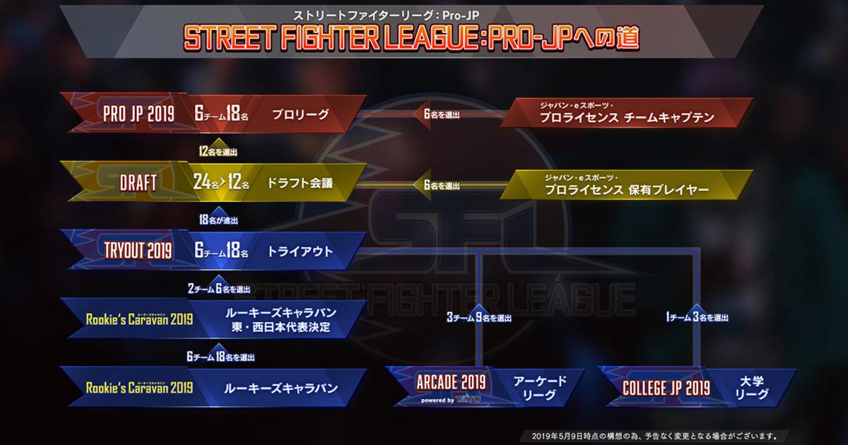 ストリートファイターリーグ: Pro-JP operated by RAGEトーナメント形式