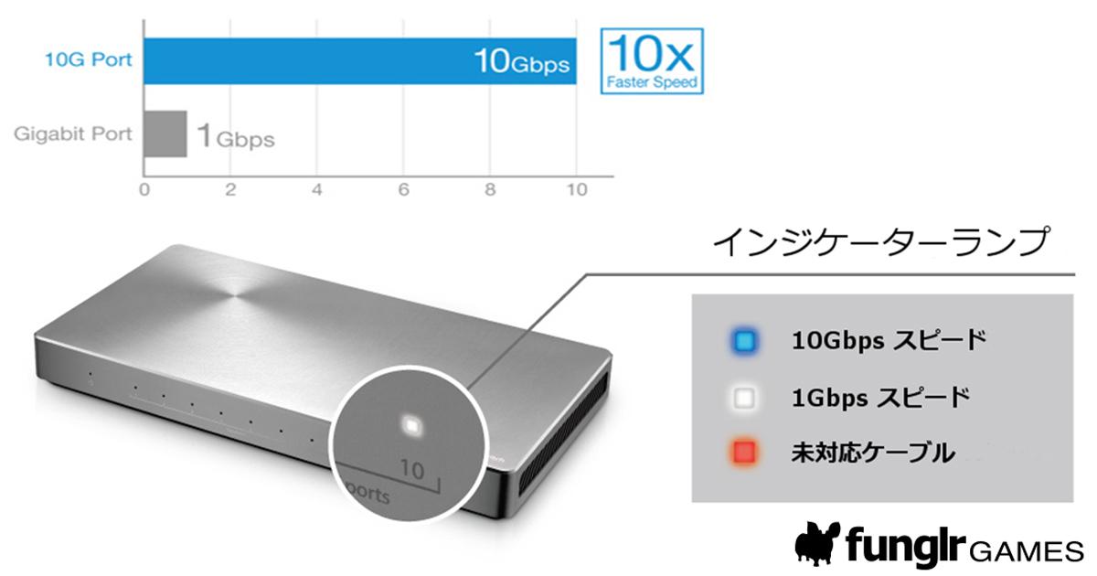 XG-U2008 超高速通信 10Gbpsネットワーク