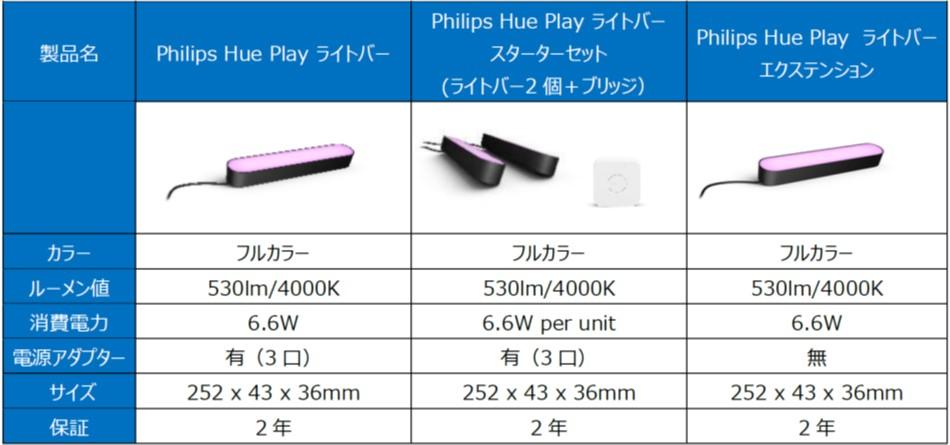 Philips Hue Playライトバー製品情報
