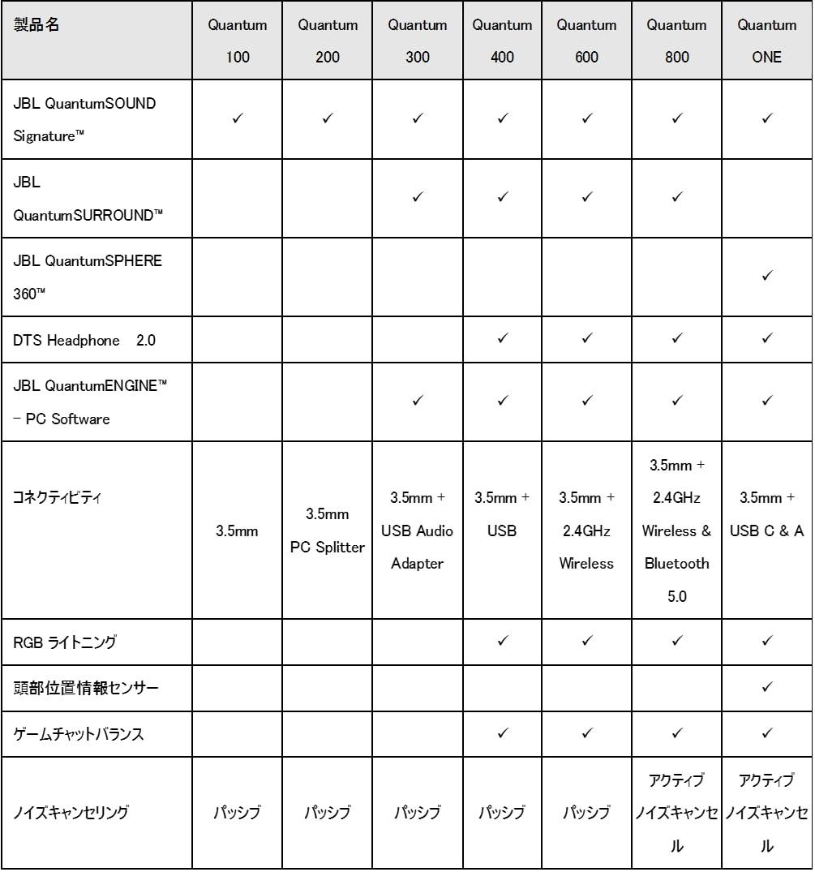 JBL Quantum Series Spec Chart
