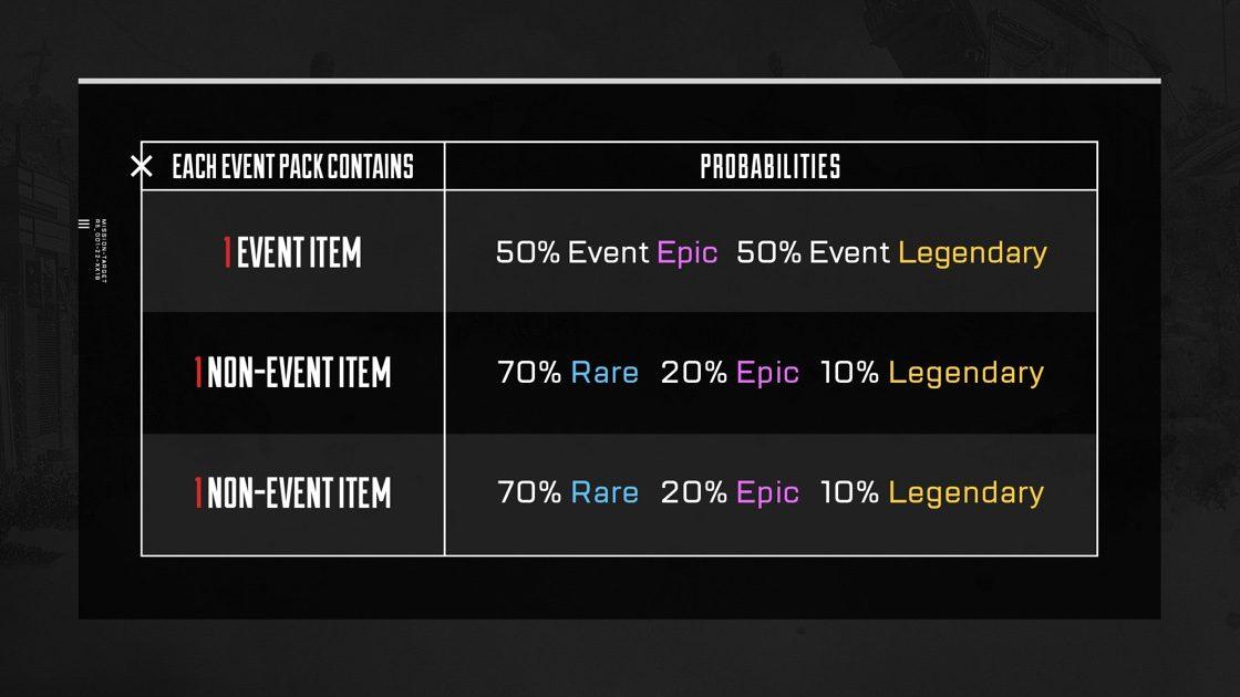 Apex Legends 期間限定アイテムの排出確立