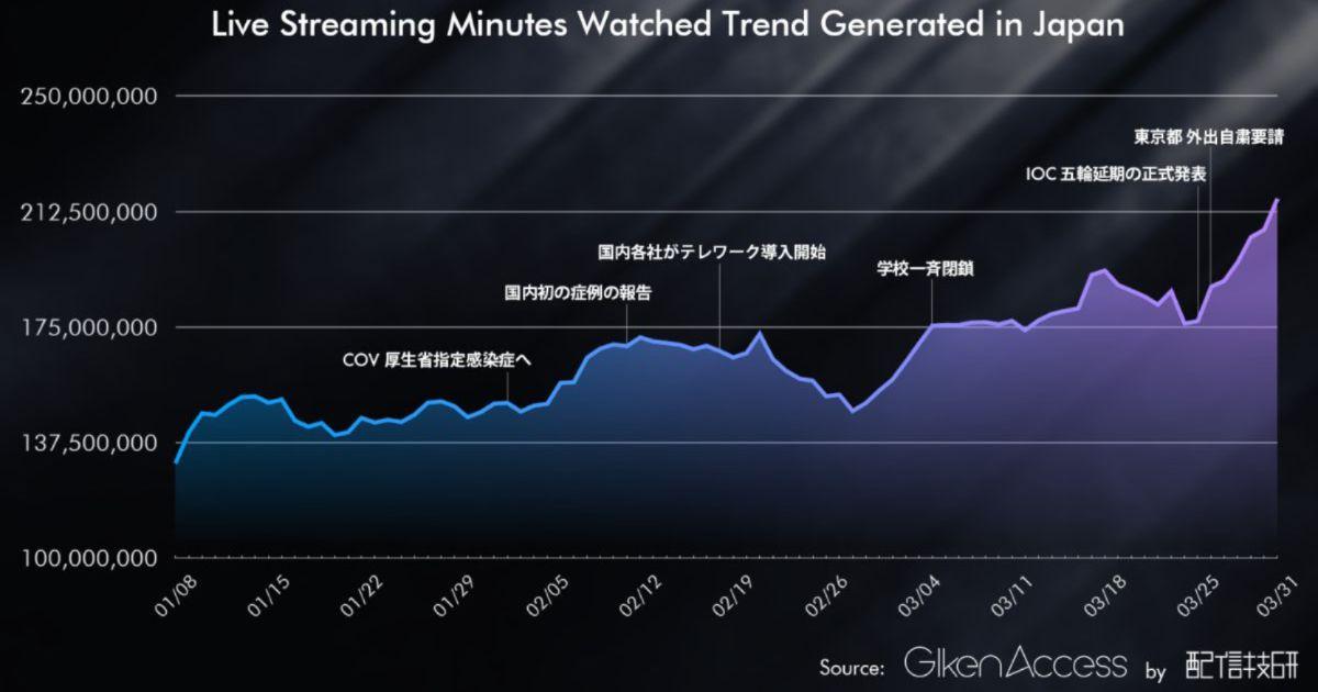 配信技研が日本でゲーム・ライブ配信の視聴数が伸びていると発表