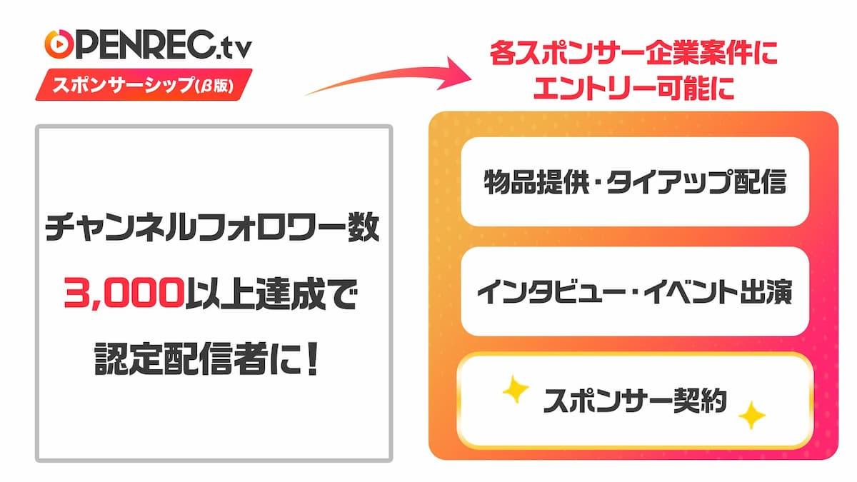 OPENREC.tvスポンサーシップ(β版)