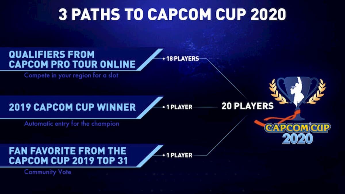 CAPCOM Pro Tour Online 2020