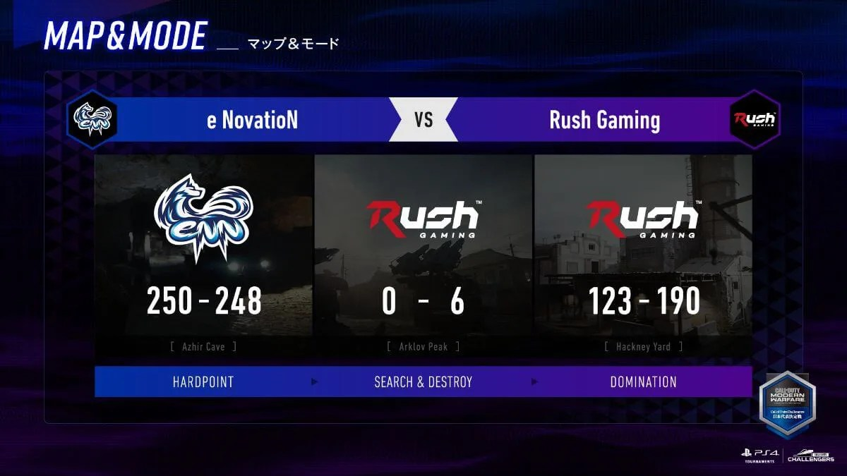 Rush Gamingが勝利
