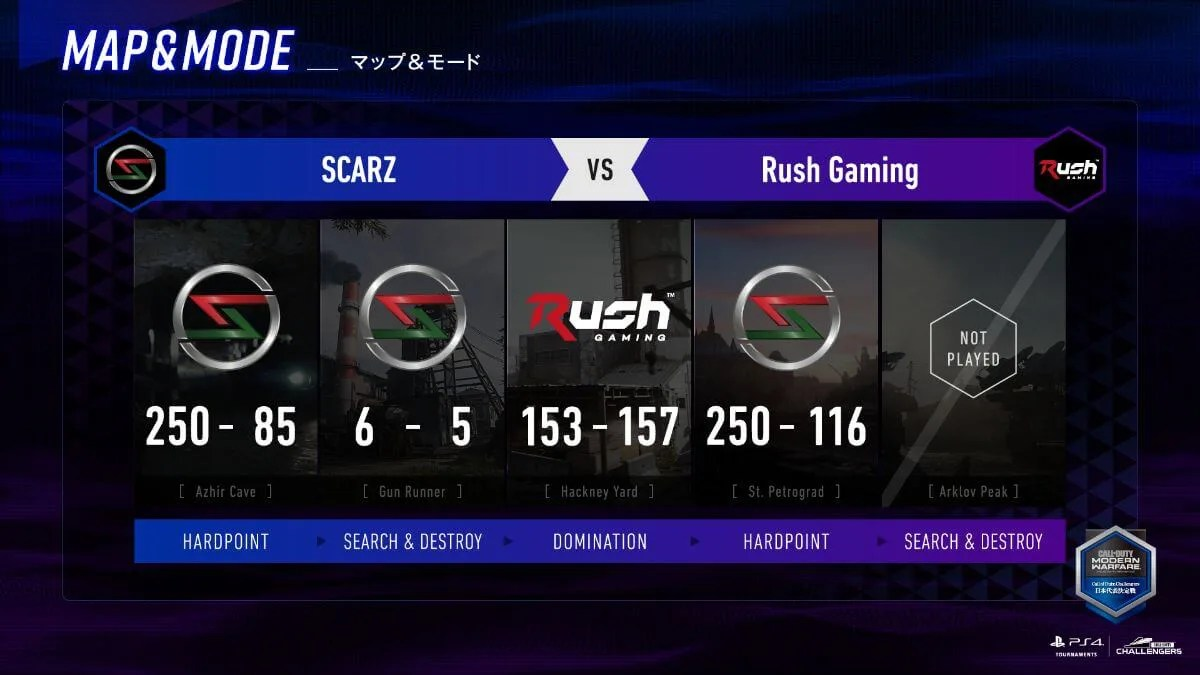 SCARZが勝利
