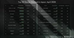 あつ森が圧倒的人気!配信技研が4月に配信されたゲームタイトルの視聴時間ランキングを公開