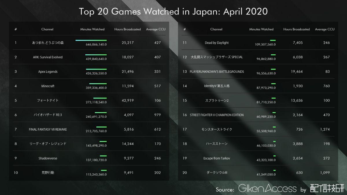 日本のゲームカテゴリでのライブ配信のから視聴時間順での一覧