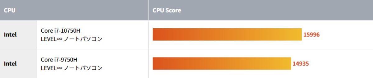 第10世代CPUの性能を示すCPU Score