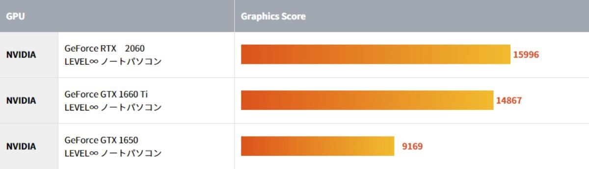 NVIDIA GeForce GTX 1660 Tiの性能を示すGraphics Score