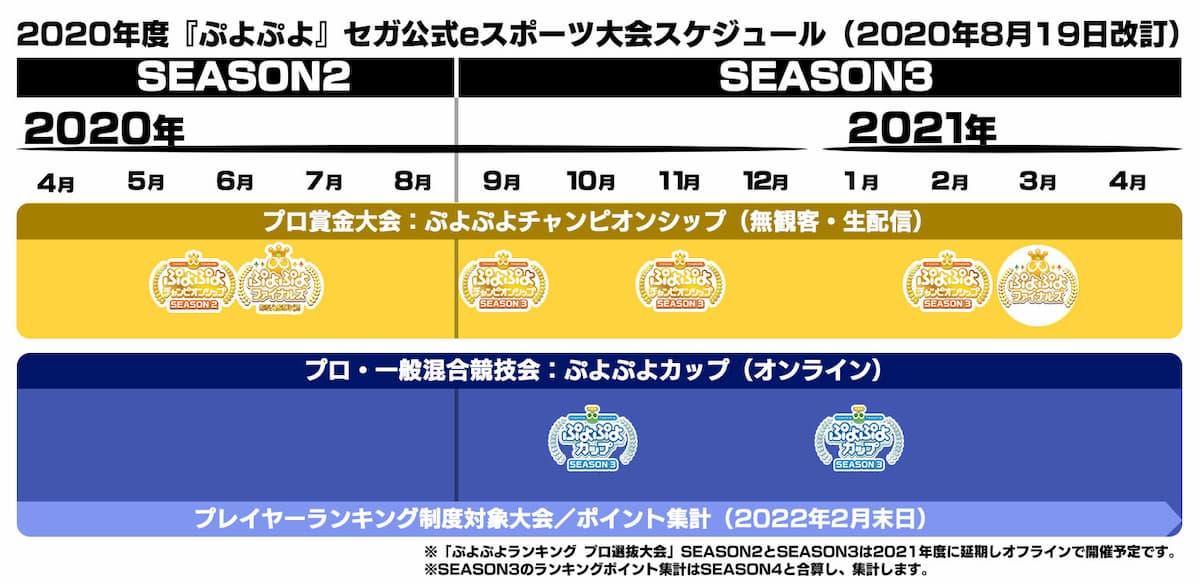 2020年度「ぷよぷよ」セガ公式eスポーツ大会スケジュール