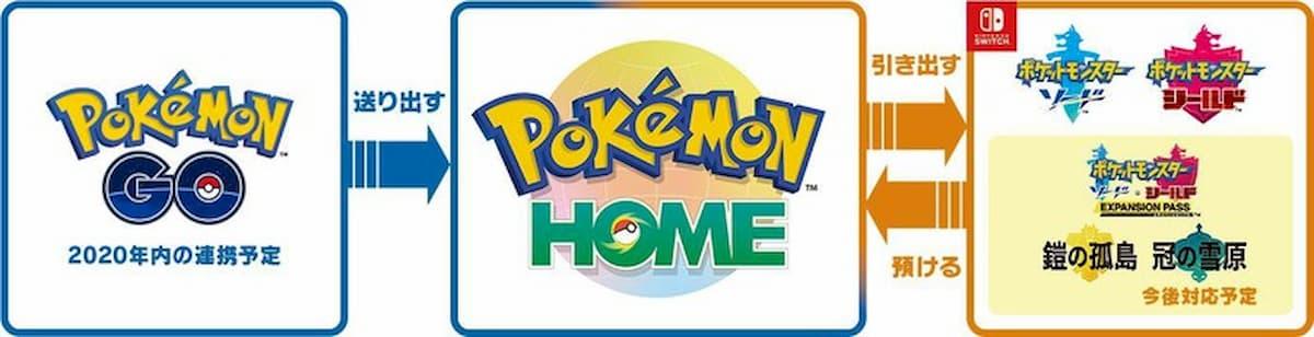 「Pokémon HOME」「Pokémon GO」連携
