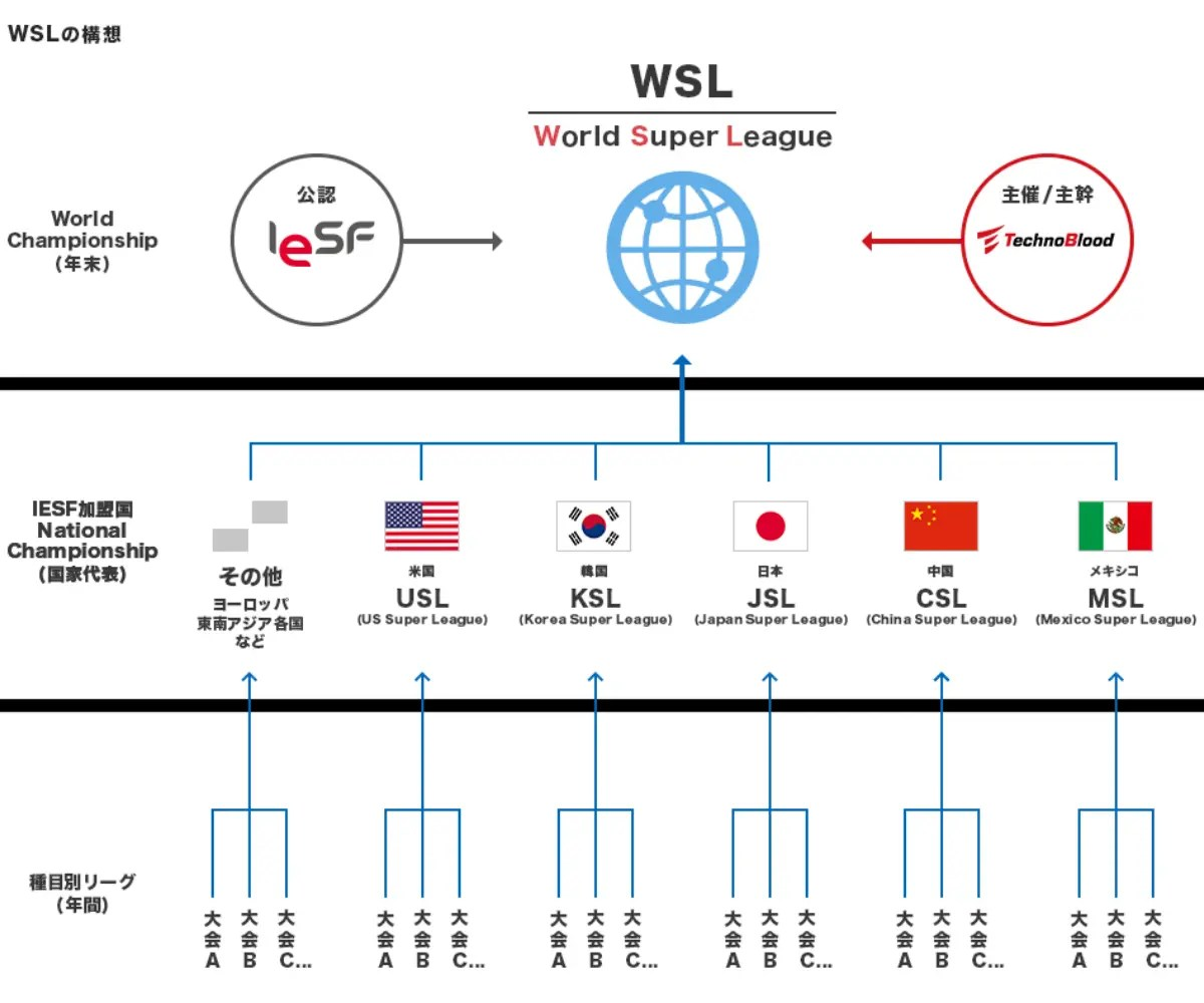 WSLの構想