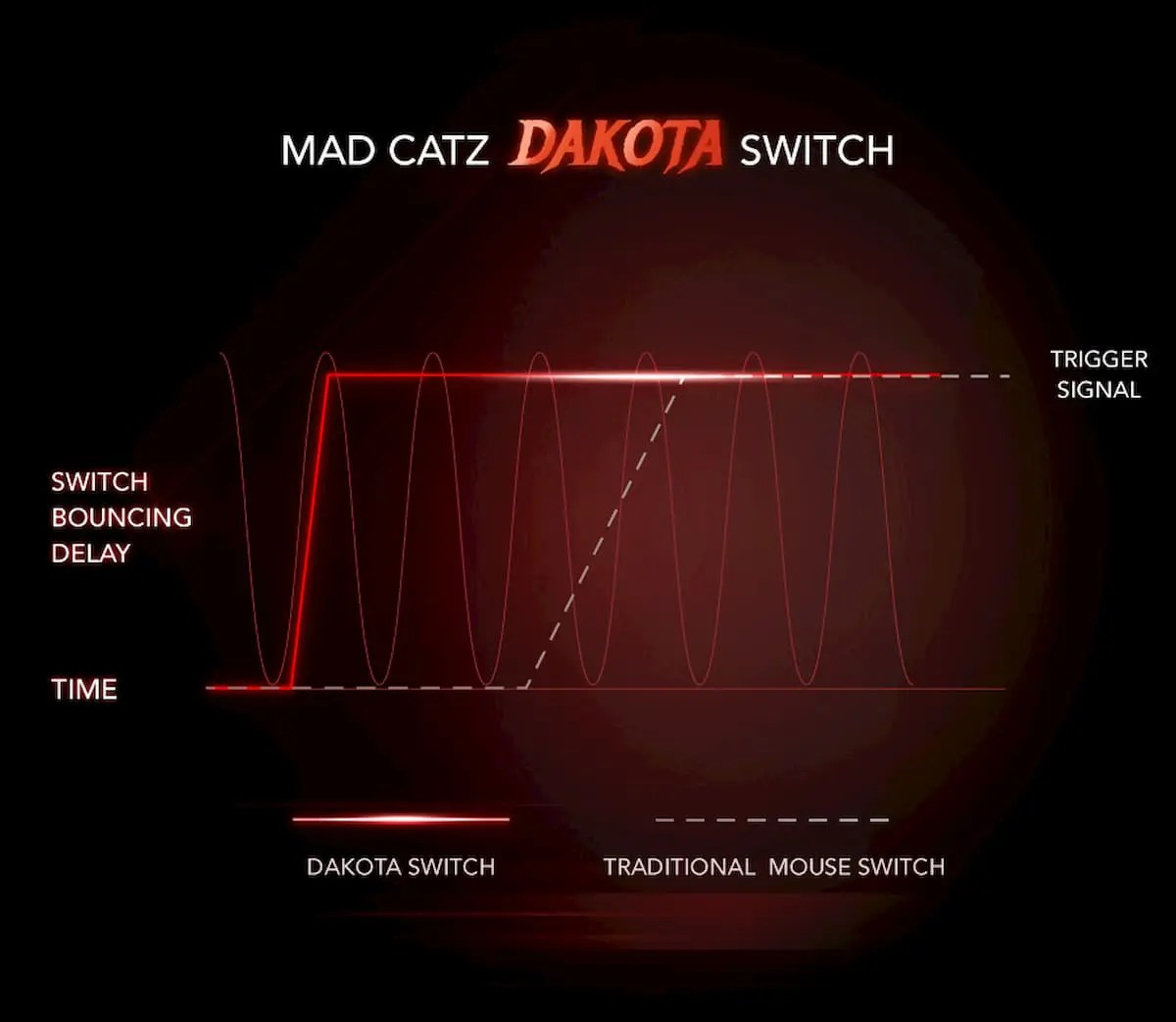 Mad Catz DAKOTA機械鍵