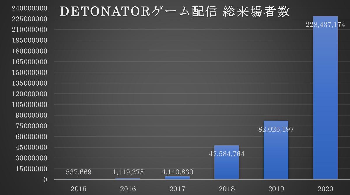 2020年ゲーム配信総来場者数2億2000万人超え